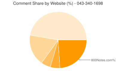 Comment Share 043-340-1698